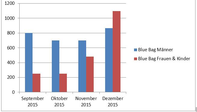 bluebags